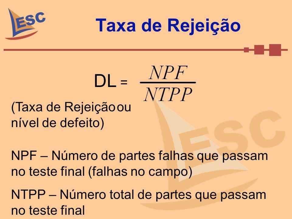 Taxa de Rejeição DL = (Taxa de Rejeição ou nível de defeito)