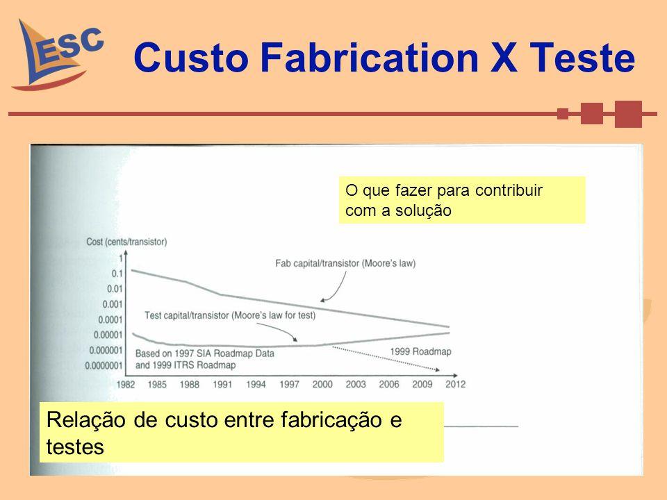 Custo Fabrication X Teste
