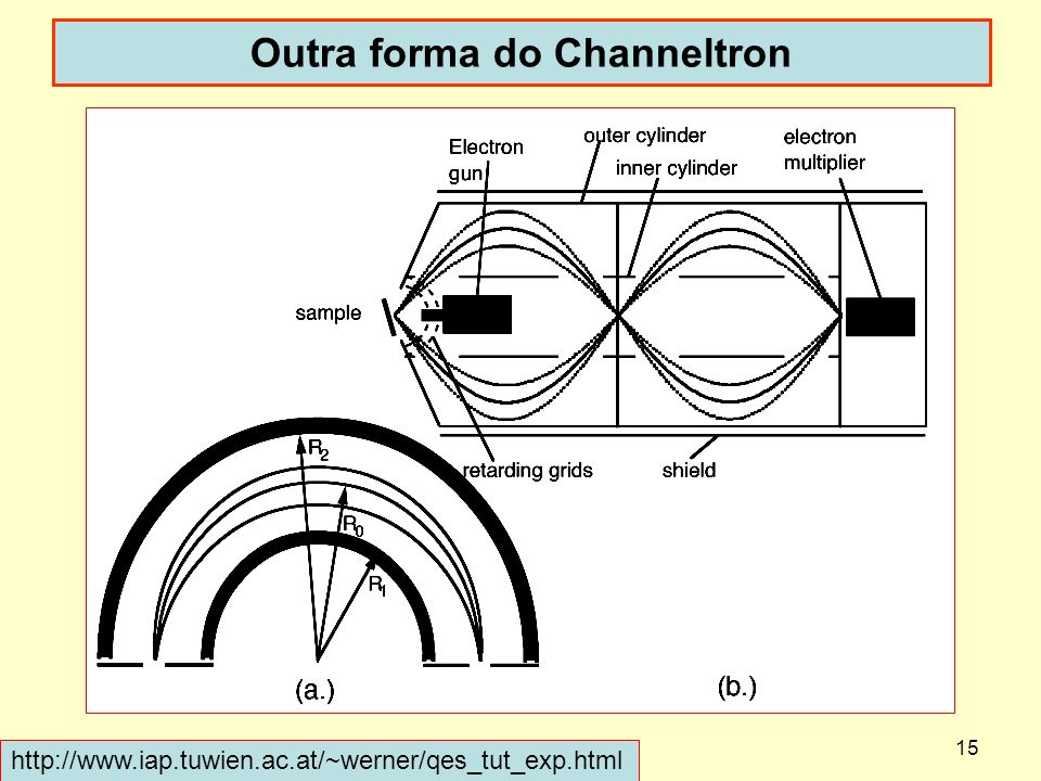 Outra forma do Channeltron