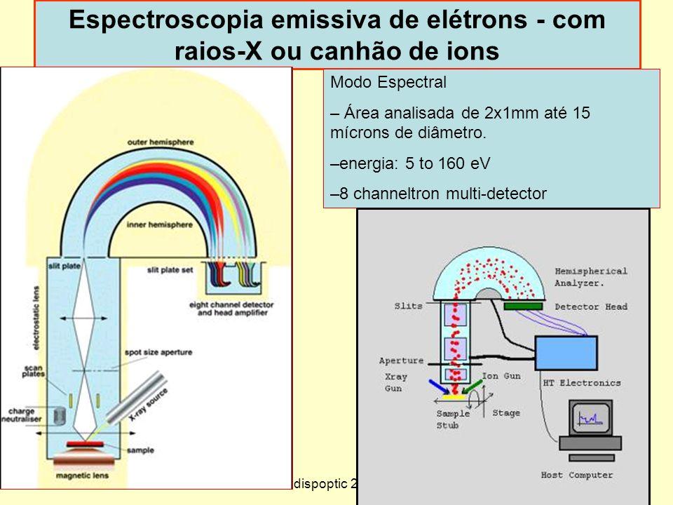 Espectroscopia emissiva de elétrons - com raios-X ou canhão de ions