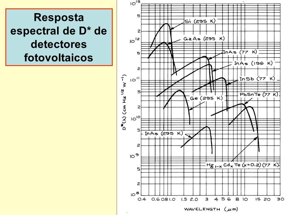 Resposta espectral de D* de detectores fotovoltaicos