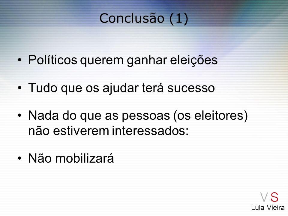 Conclusão (1) Políticos querem ganhar eleições. Tudo que os ajudar terá sucesso. Nada do que as pessoas (os eleitores) não estiverem interessados: