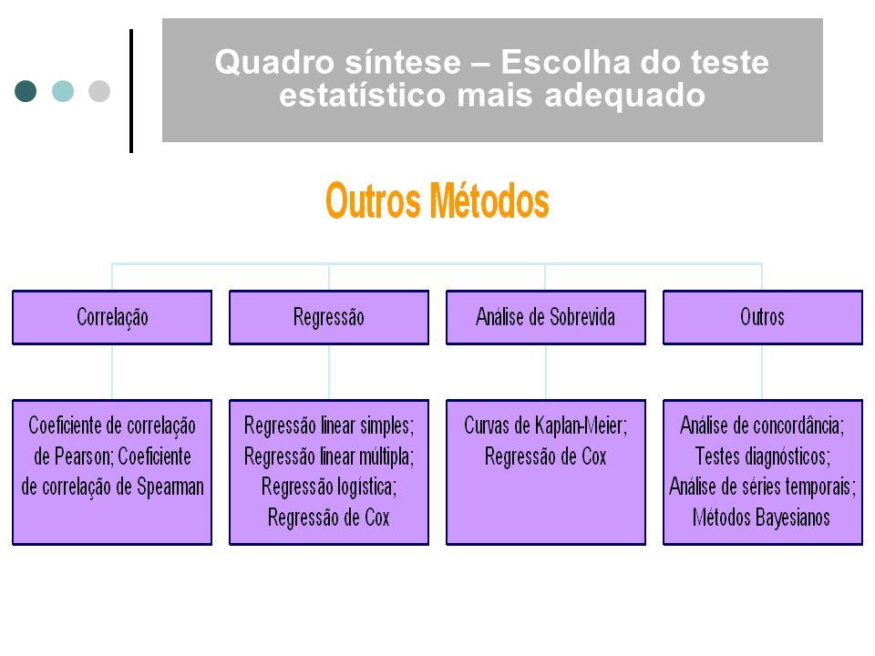 Quadro síntese – Escolha do teste estatístico mais adequado