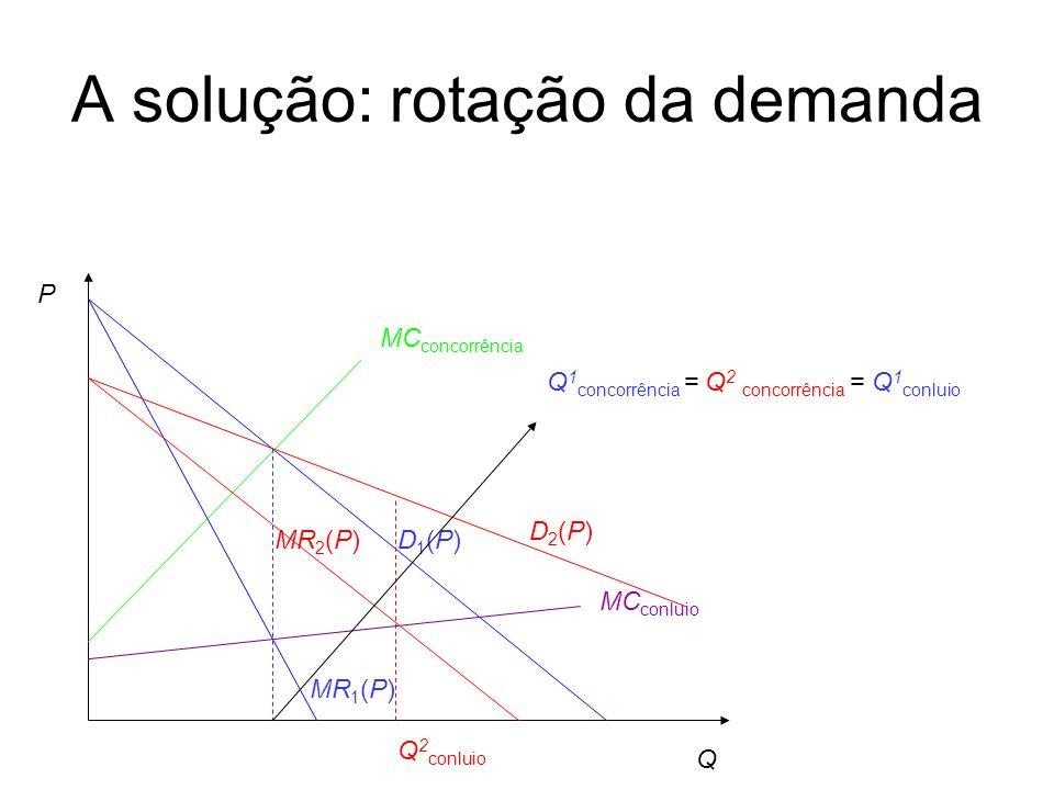 A solução: rotação da demanda