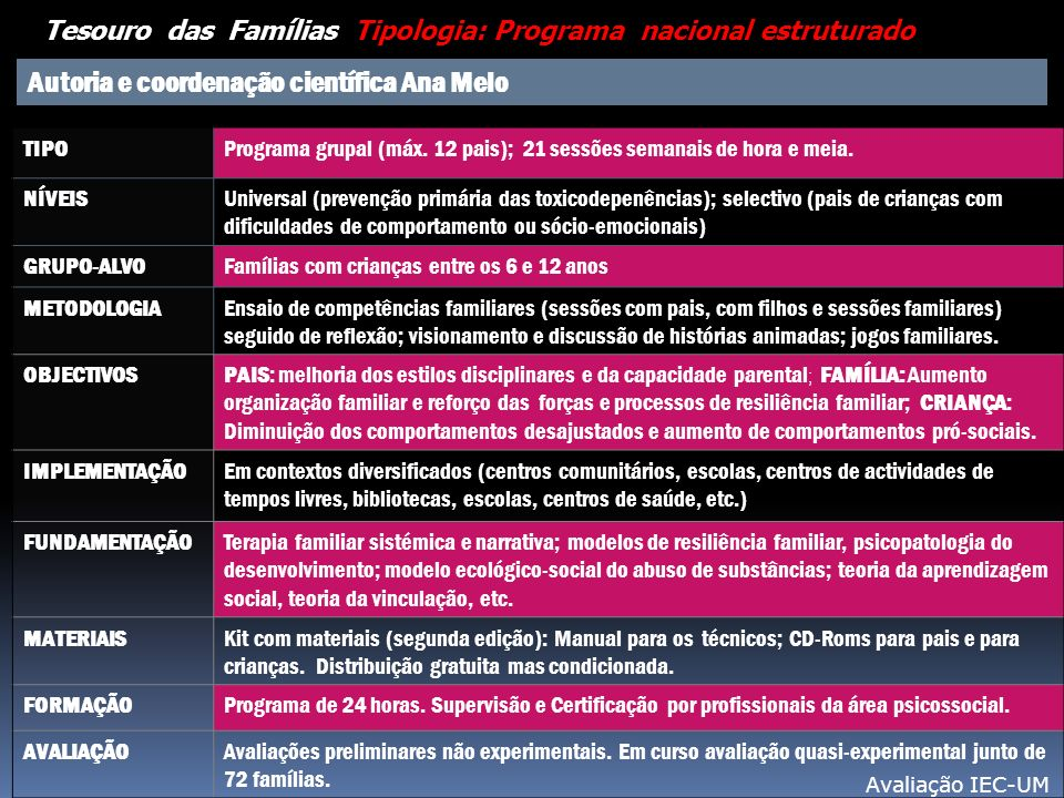Tesouro das Famílias Tipologia: Programa nacional estruturado