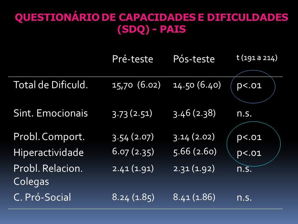QUESTIONÁRIO DE CAPACIDADES E DIFICULDADES (SDQ) - PAIS