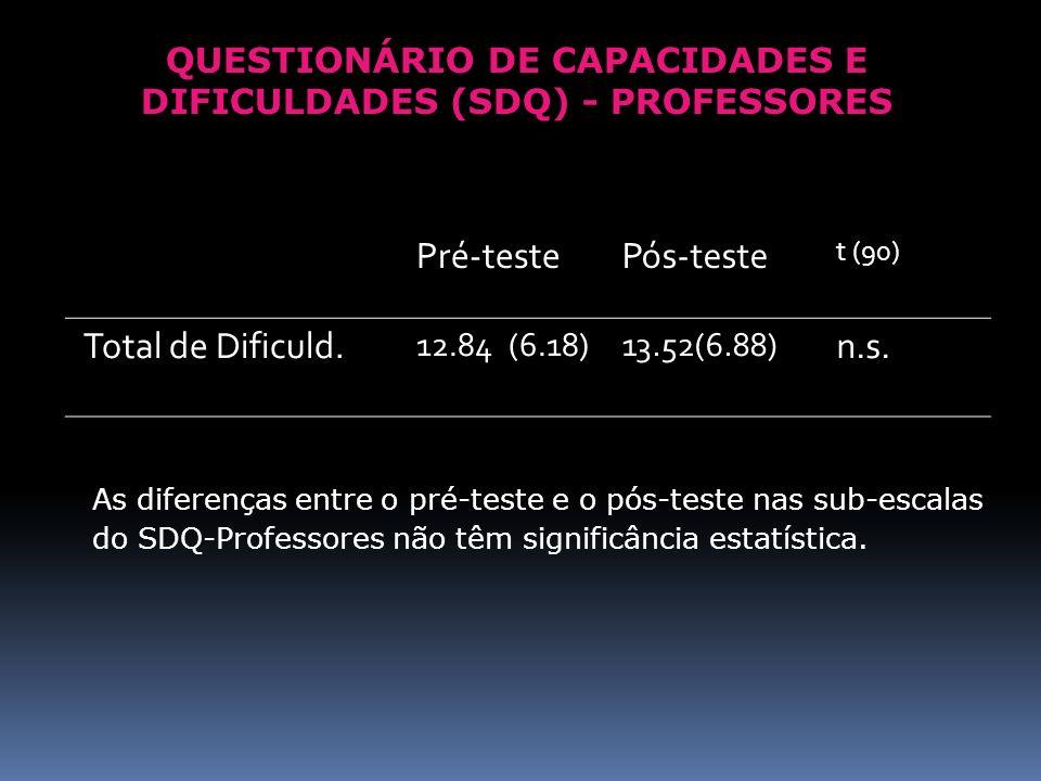 QUESTIONÁRIO DE CAPACIDADES E DIFICULDADES (SDQ) - PROFESSORES
