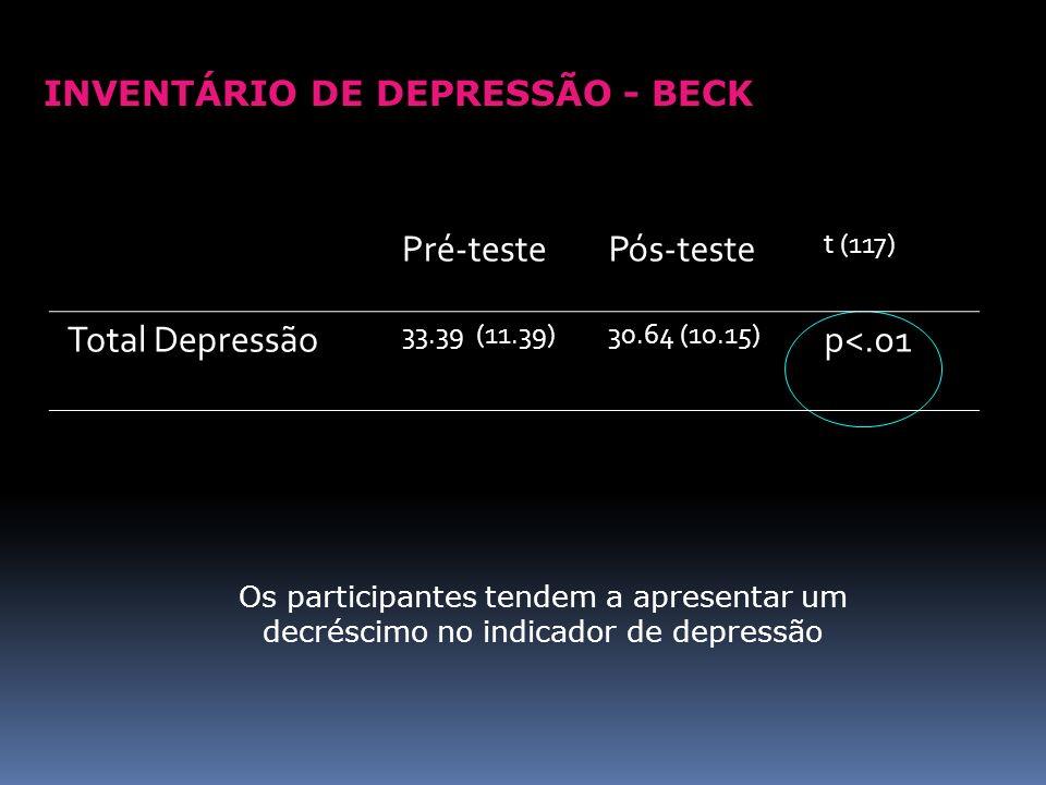 Pré-teste Pós-teste Total Depressão p<.o1