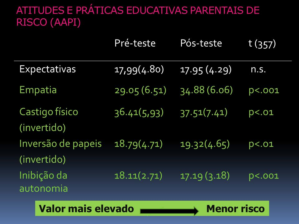 ATITUDES E PRÁTICAS EDUCATIVAS PARENTAIS DE RISCO (AAPI)