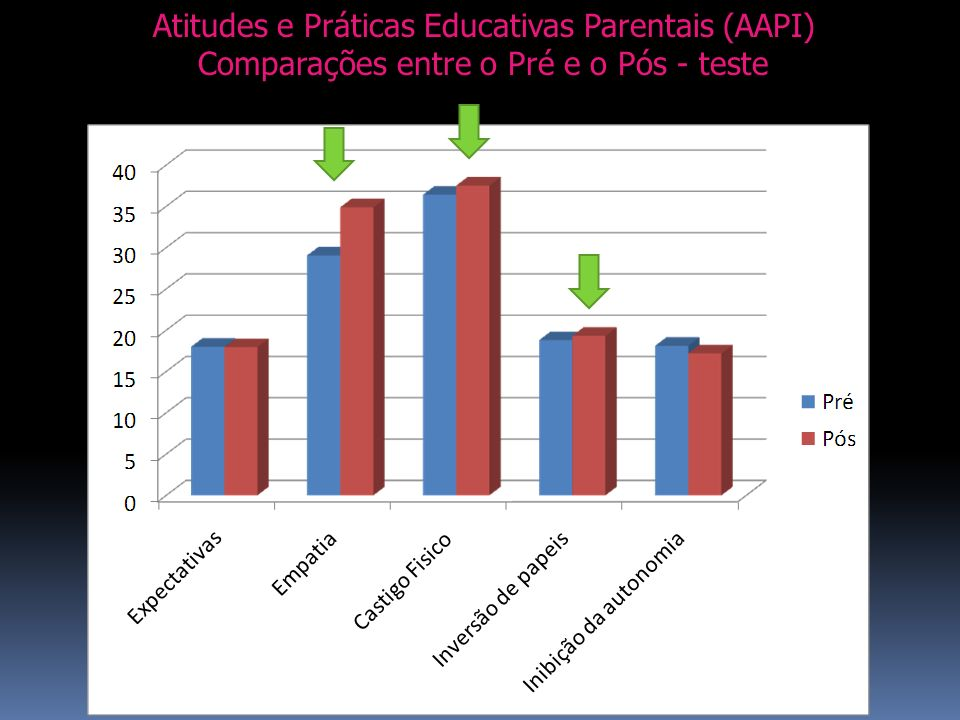 Atitudes e Práticas Educativas Parentais (AAPI)