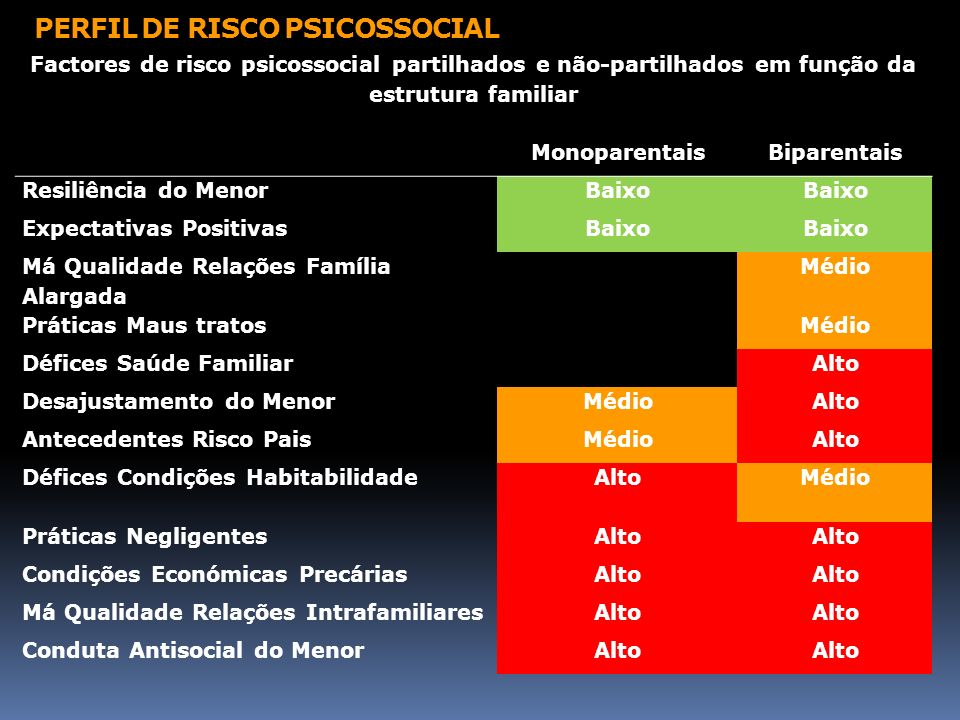 PERFIL DE RISCO PSICOSSOCIAL