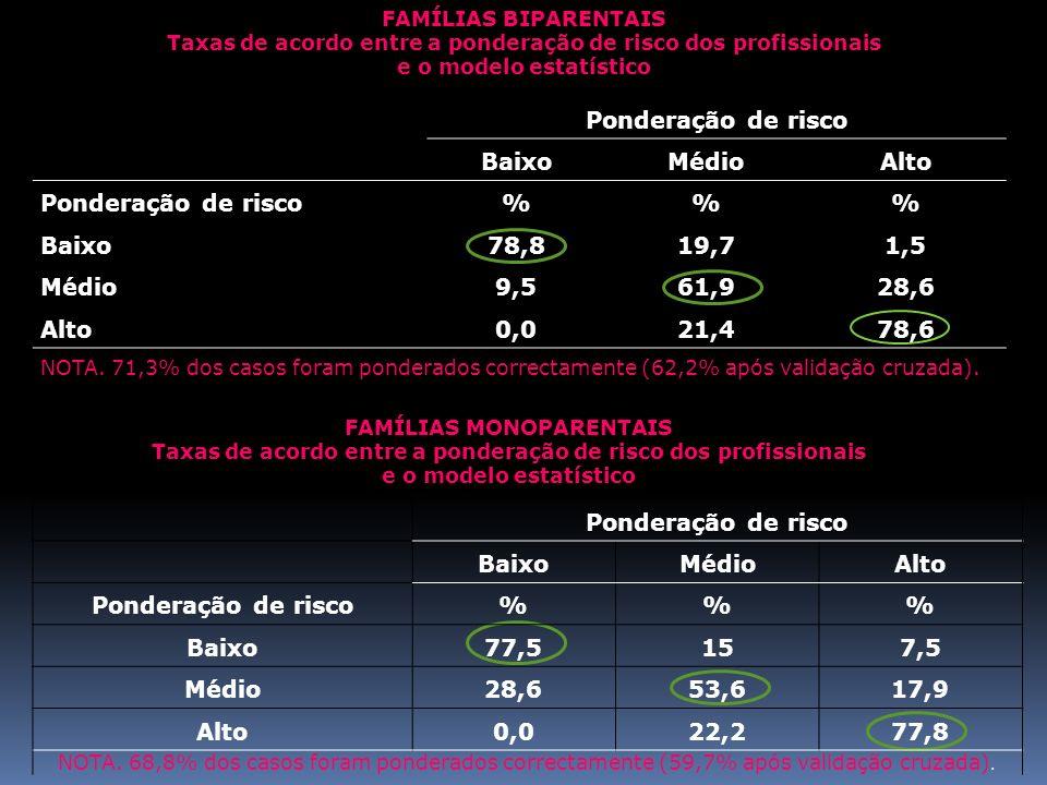 Ponderação de risco Baixo Médio Alto % 78,8 19,7 1,5 9,5 61,9 28,6 0,0