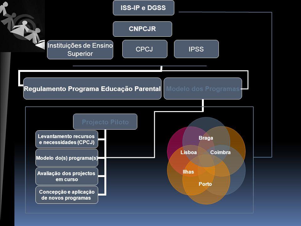 Regulamento Programa Educação Parental