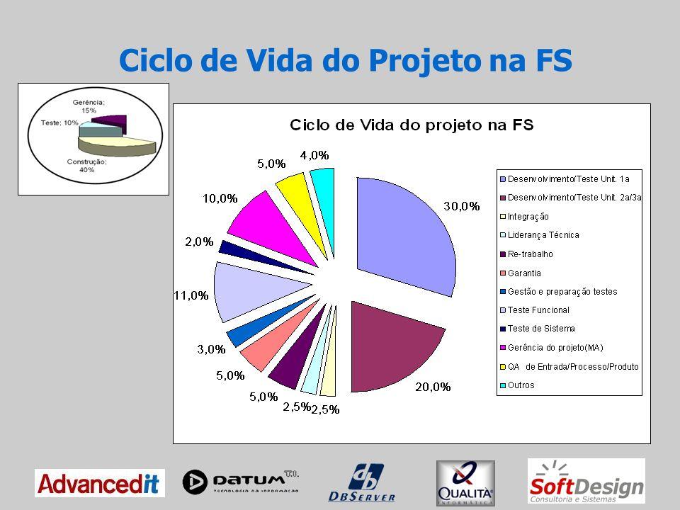 Ciclo de Vida do Projeto na FS