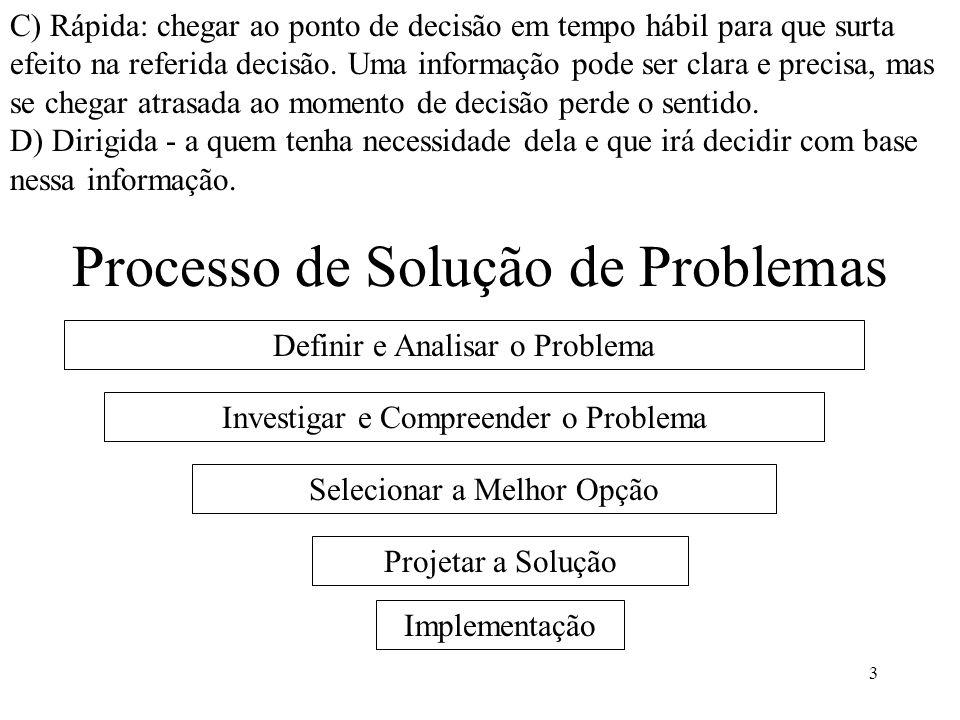 Processo de Solução de Problemas