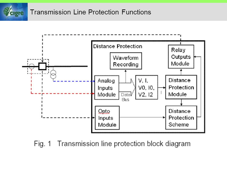 Transmission Line Protection Functions