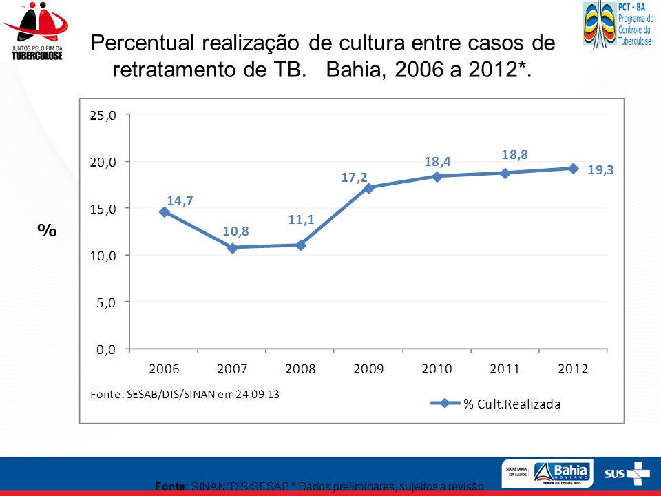 Percentual realização de cultura entre casos de retratamento de TB