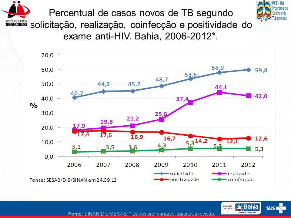 Percentual de casos novos de TB segundo solicitação, realização, coinfecção e positividade do exame anti-HIV. Bahia, 2006-2012*.
