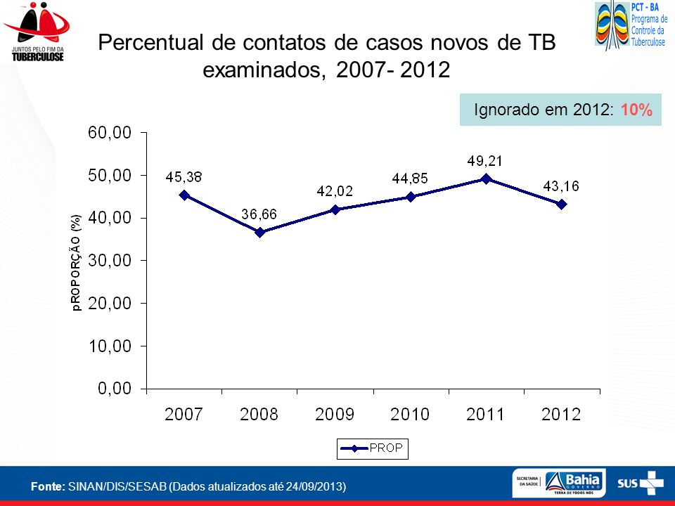 Percentual de contatos de casos novos de TB examinados, 2007- 2012