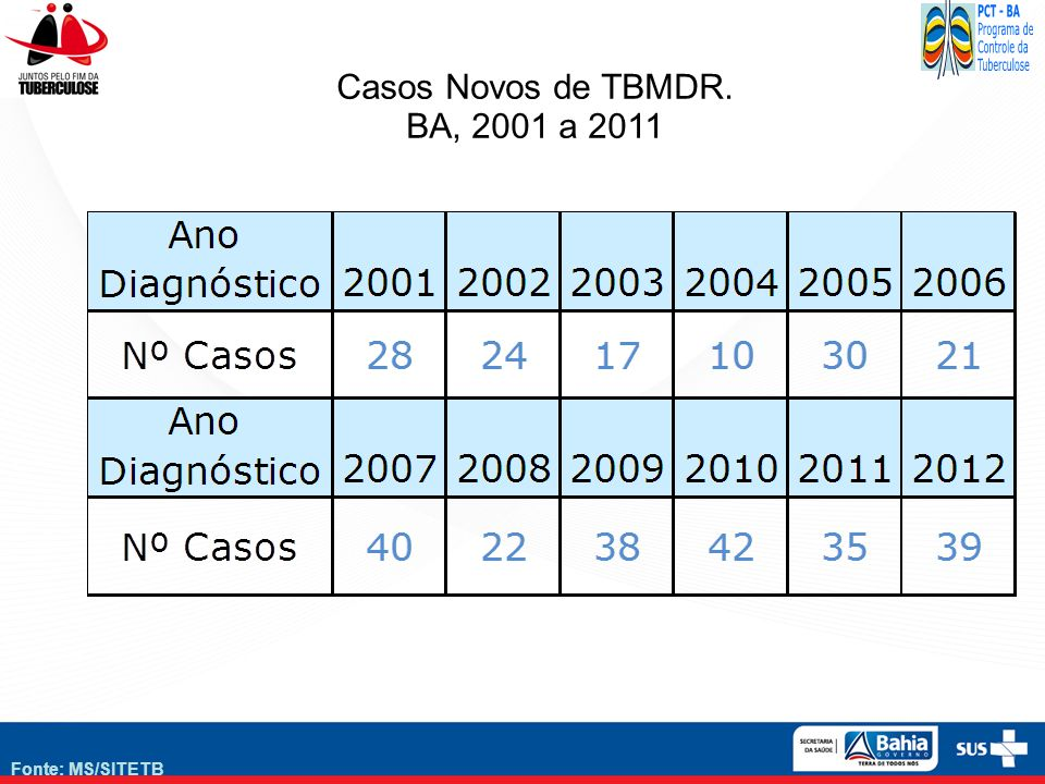 Casos Novos de TBMDR. BA, 2001 a 2011 Fonte: MS/SITETB