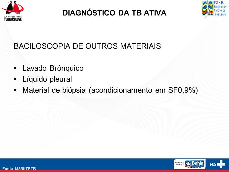 DIAGNÓSTICO DA TB ATIVA