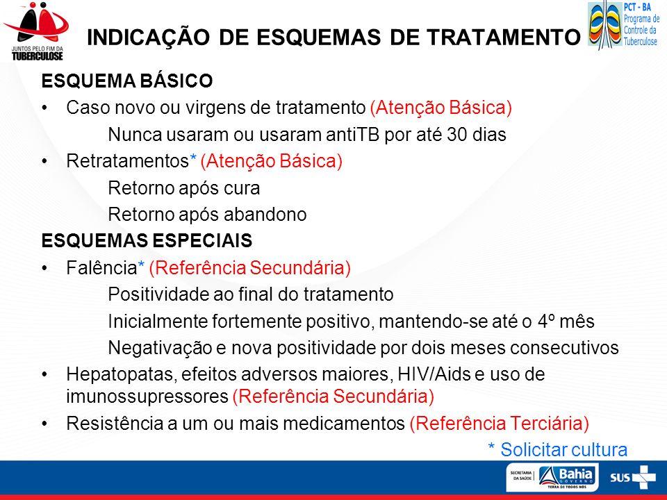 INDICAÇÃO DE ESQUEMAS DE TRATAMENTO