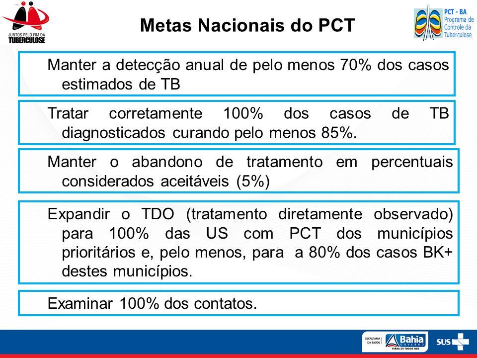 Metas Nacionais do PCT Manter a detecção anual de pelo menos 70% dos casos estimados de TB.