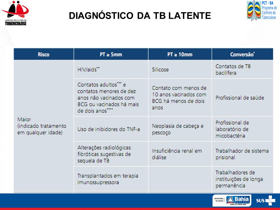 DIAGNÓSTICO DA TB LATENTE