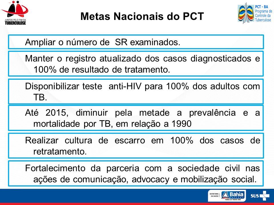 Metas Nacionais do PCT Ampliar o número de SR examinados.