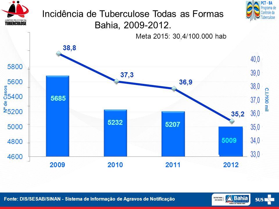 Incidência de Tuberculose Todas as Formas