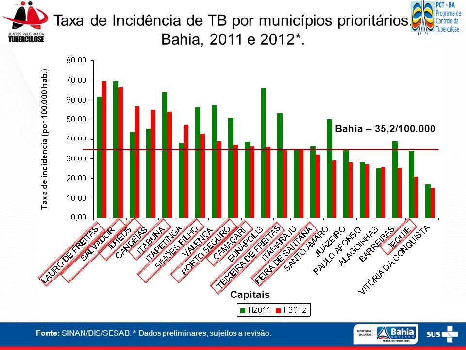 Taxa de Incidência de TB por municípios prioritários.
