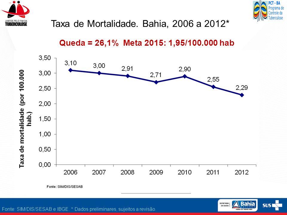 Taxa de Mortalidade. Bahia, 2006 a 2012*
