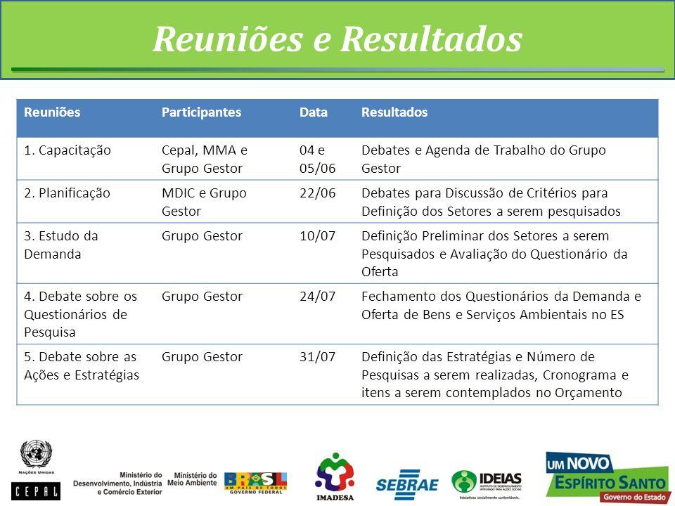 Reuniões e Resultados Reuniões Participantes Data Resultados