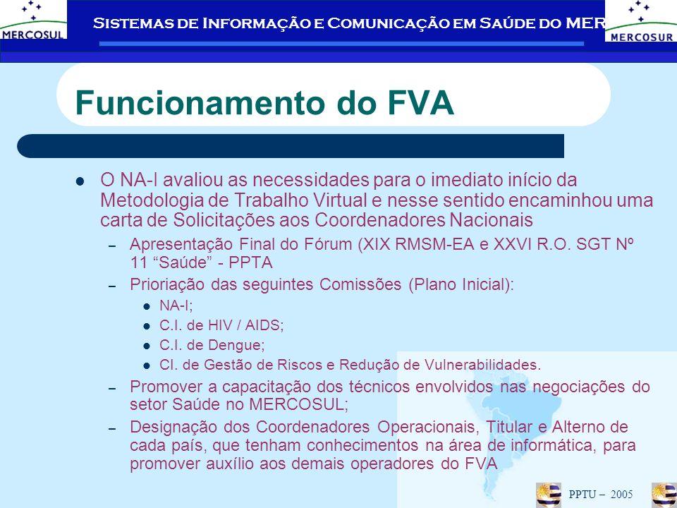 Funcionamento do FVA