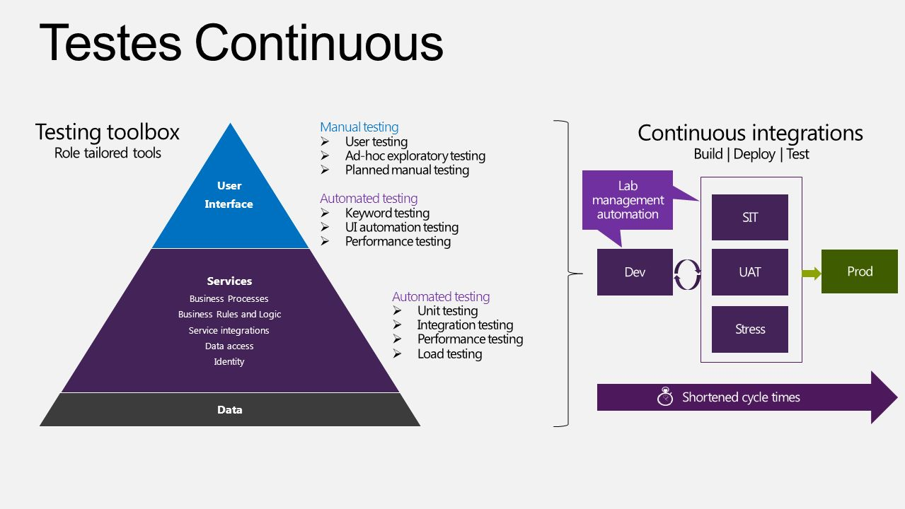 Testes Continuous Testing toolbox Continuous integrations