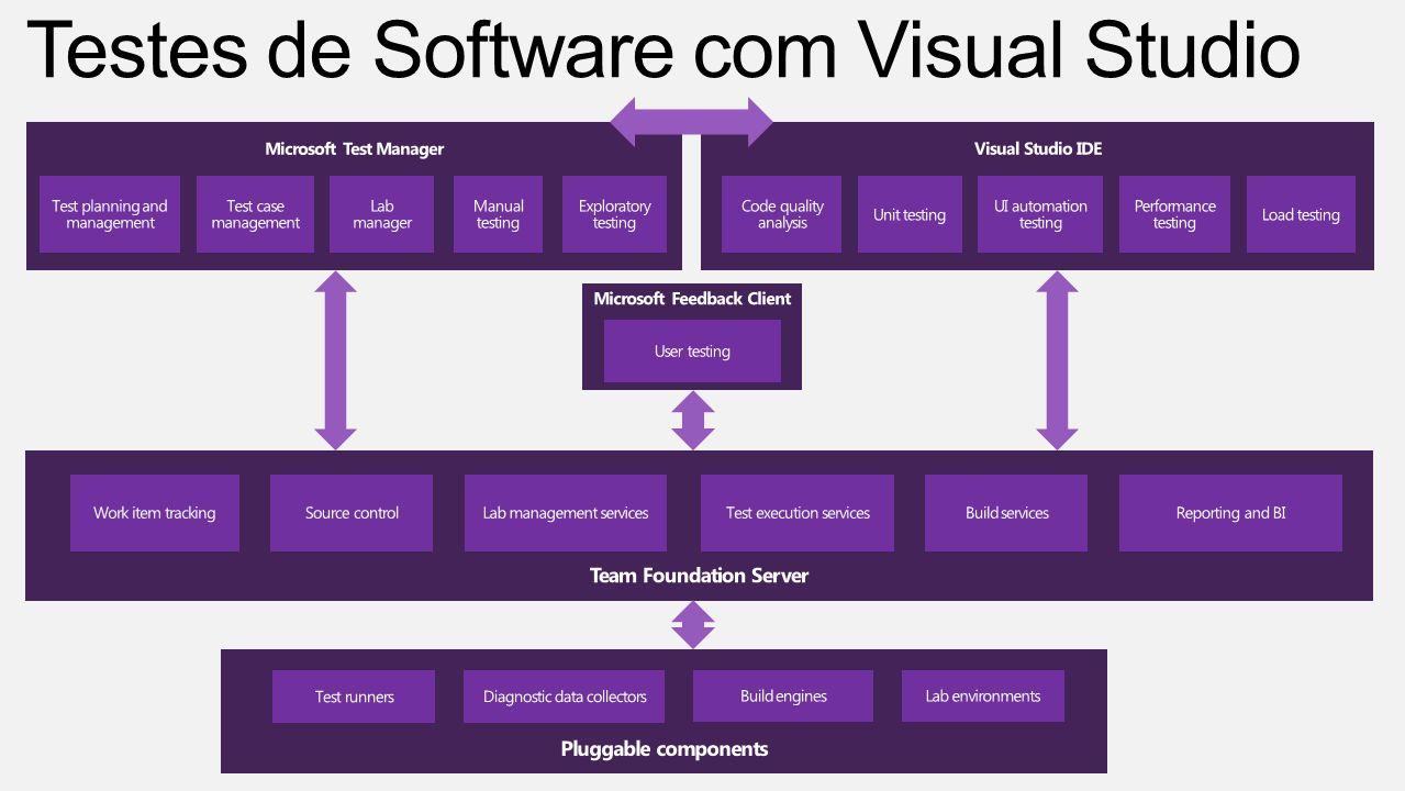 Testes de Software com Visual Studio