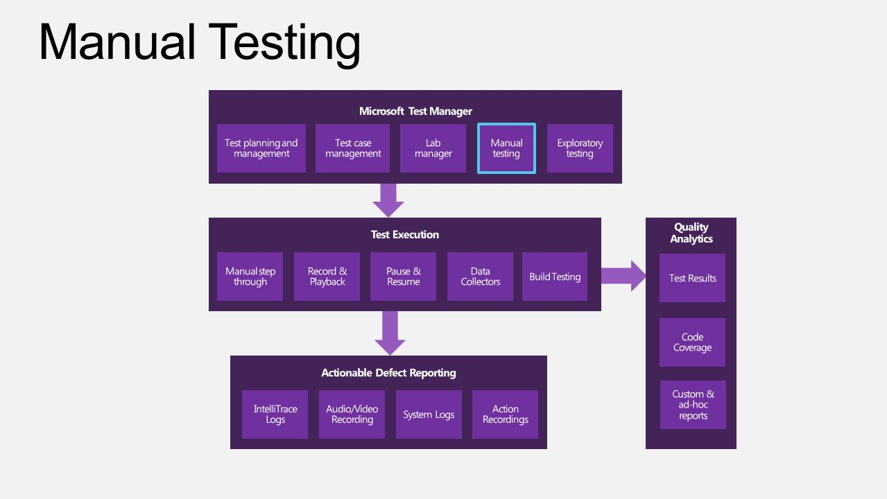 Microsoft Test Manager Actionable Defect Reporting