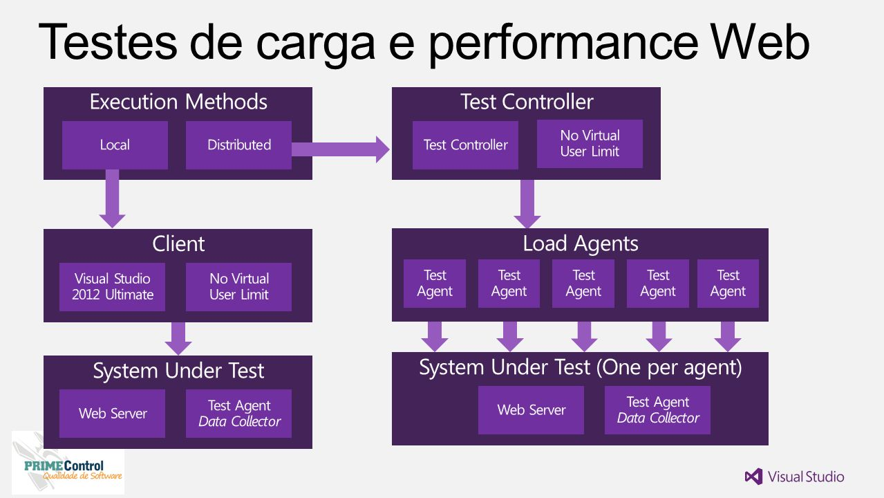 Testes de carga e performance Web