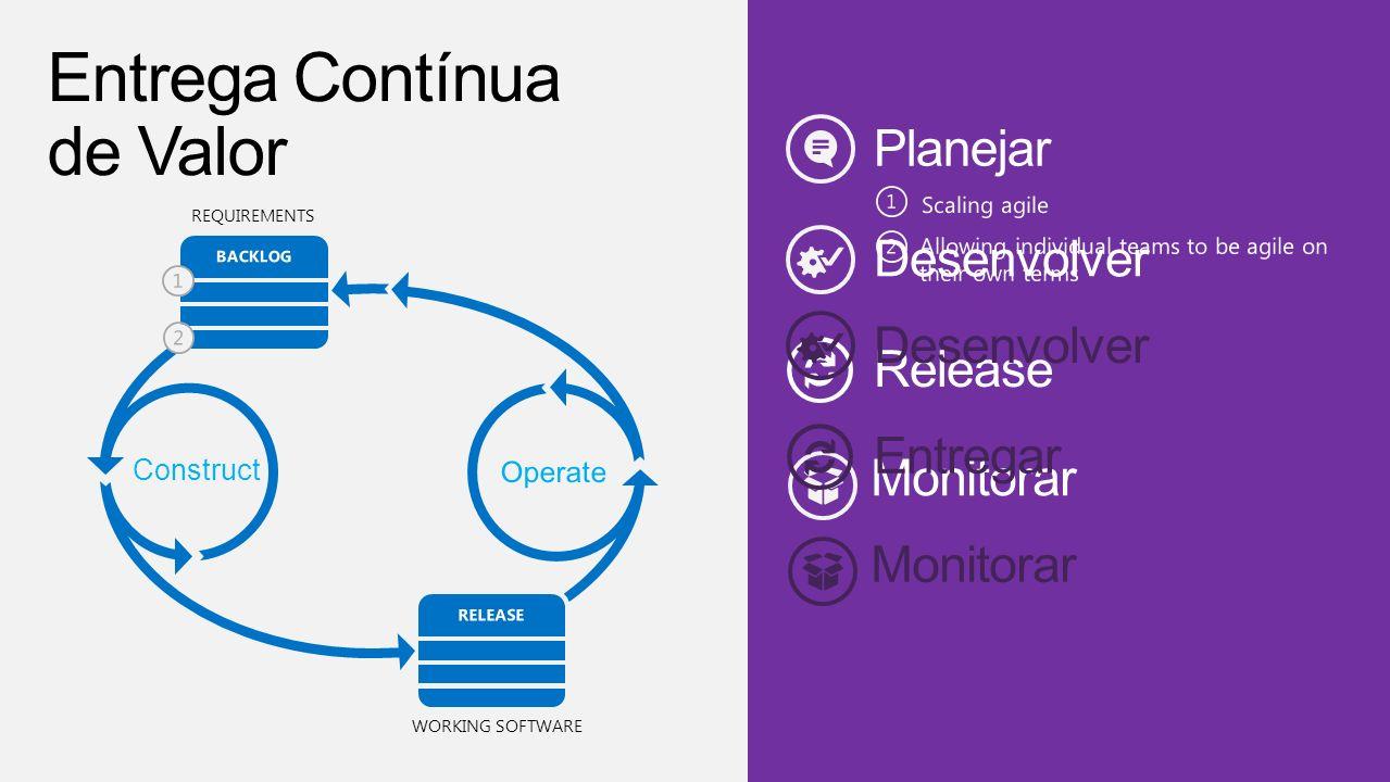 Entrega Contínua de Valor Planejar Desenvolver Desenvolver Release