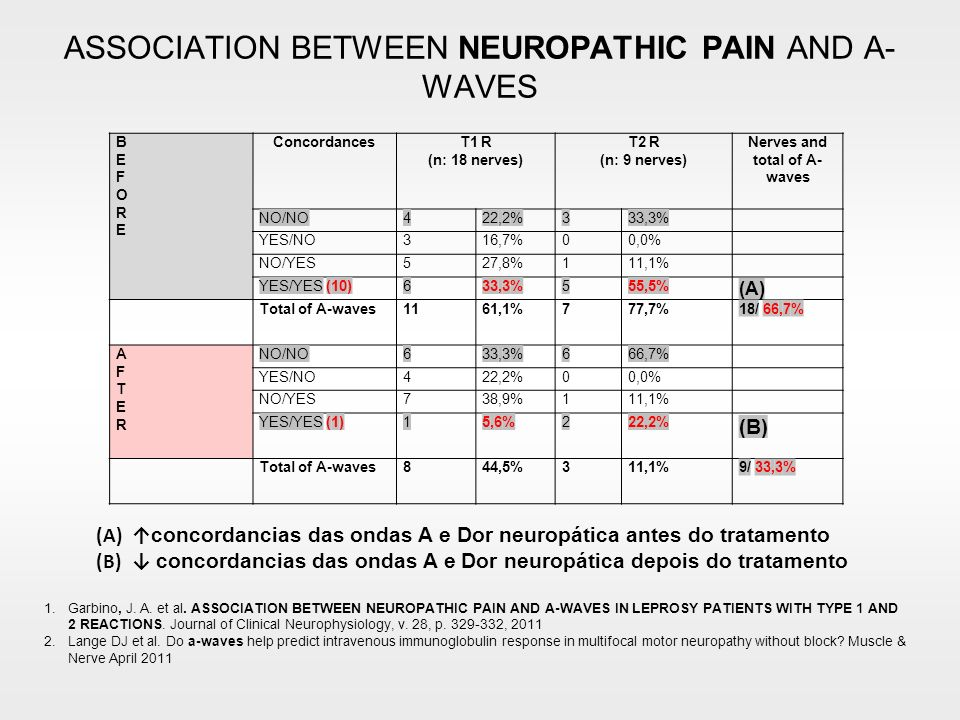 ASSOCIATION BETWEEN NEUROPATHIC PAIN AND A-WAVES