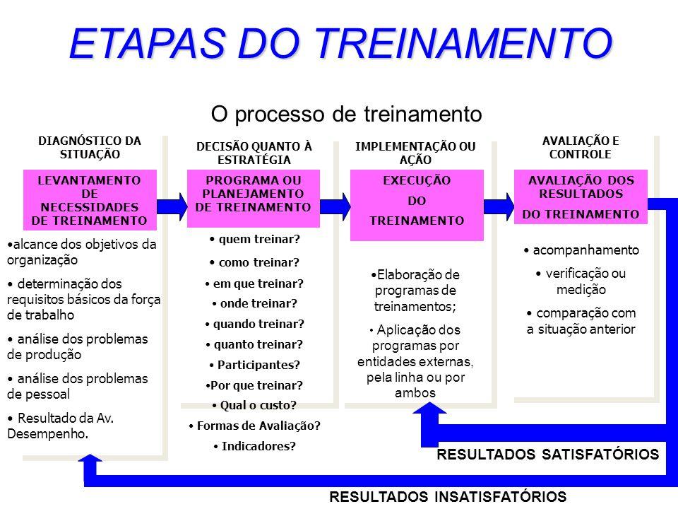 ETAPAS DO TREINAMENTO O processo de treinamento