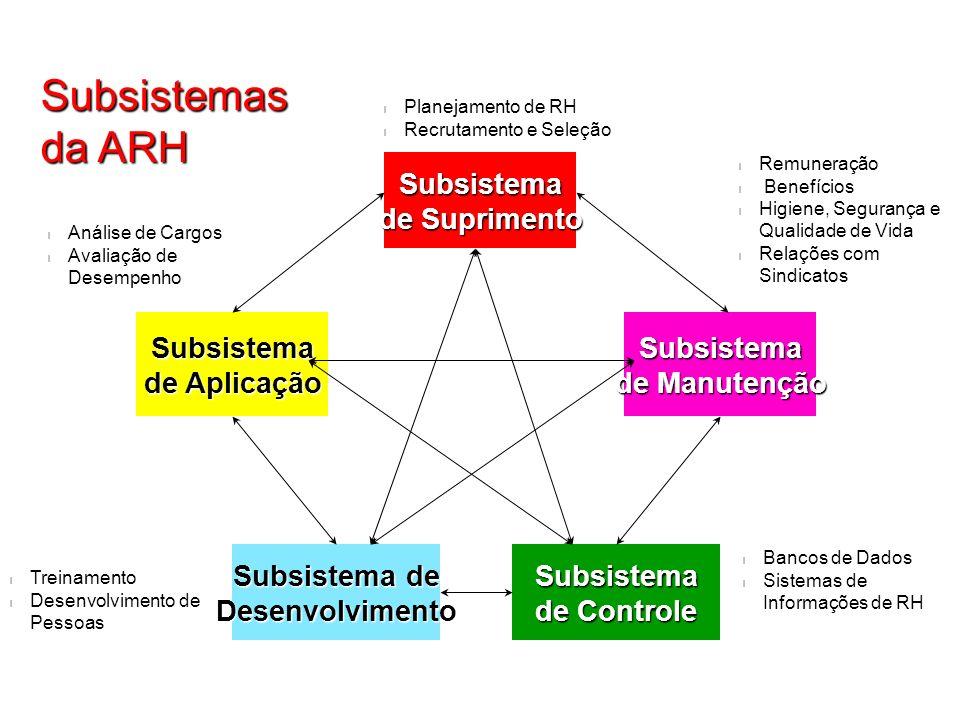 Subsistemas da ARH Subsistema de Suprimento Subsistema de Aplicação
