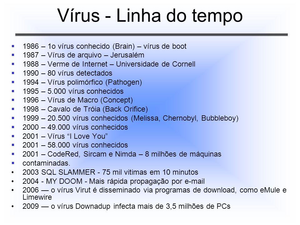 Vírus - Linha do tempo 1986 – 1o vírus conhecido (Brain) – vírus de boot. 1987 – Vírus de arquivo – Jerusalém.