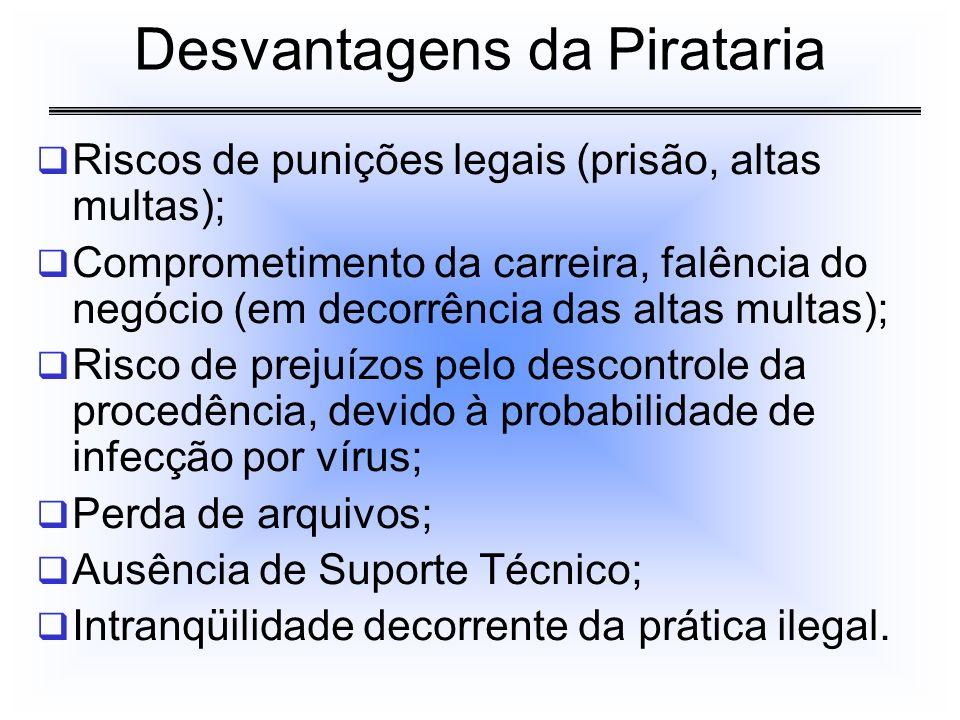 Desvantagens da Pirataria