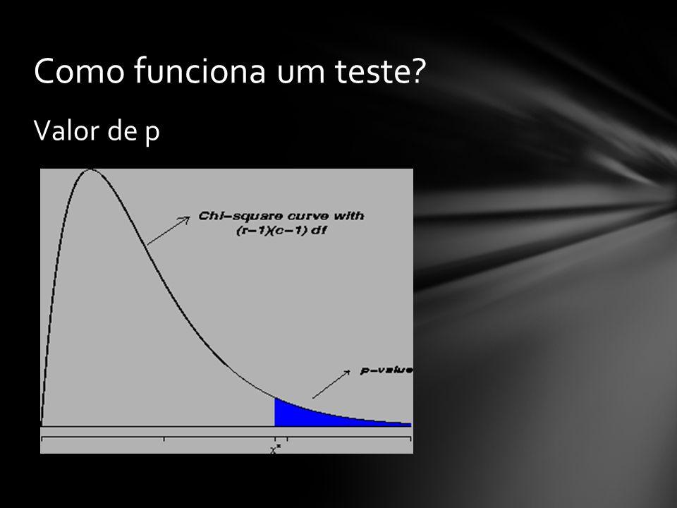 Como funciona um teste Valor de p