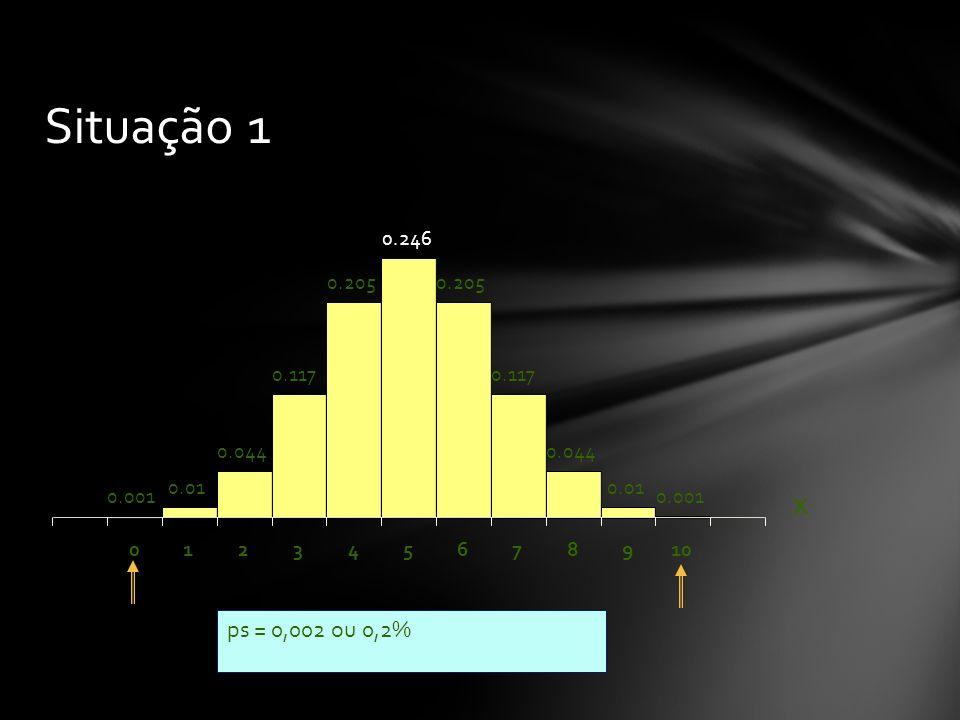 Situação 1 0.246. 0.205. 0.205. 0.117. 0.117. 0.044. 0.044. 0.01. 0.01. 0.001. 0.001. X.