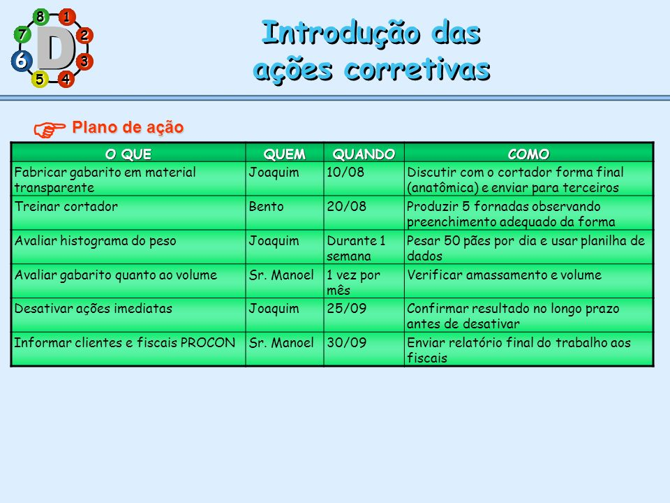  Introdução das ações corretivas 6 Plano de ação O QUE QUEM QUANDO