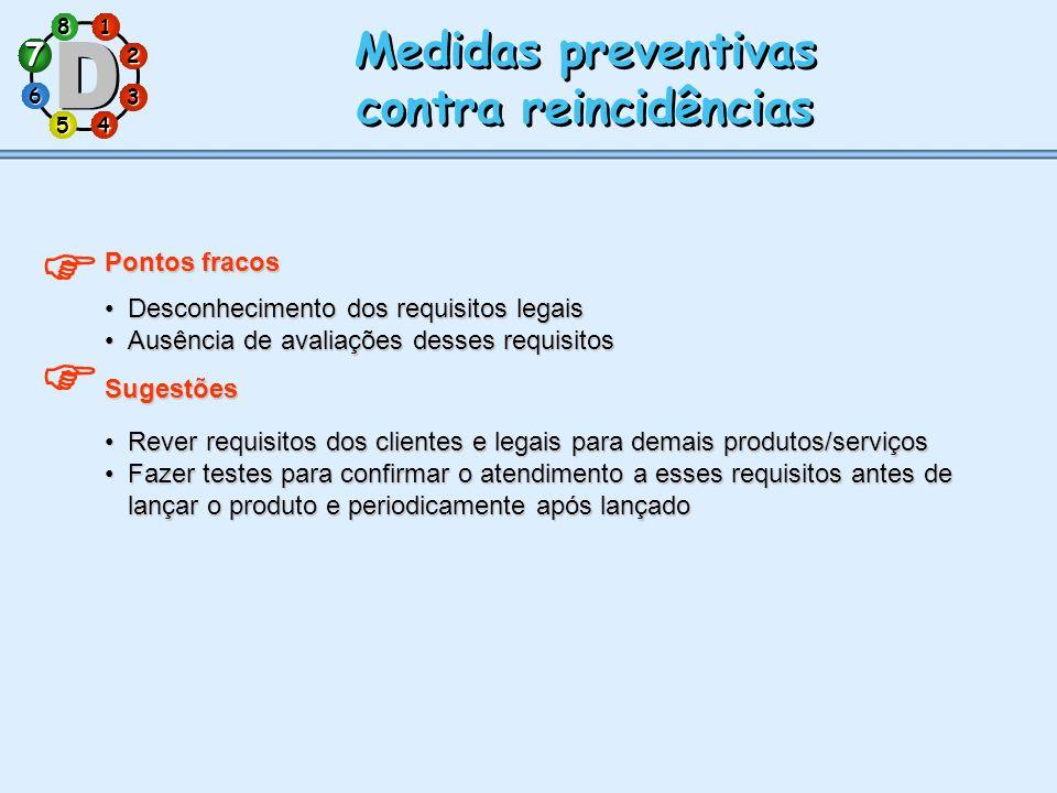   Medidas preventivas contra reincidências 7 Pontos fracos