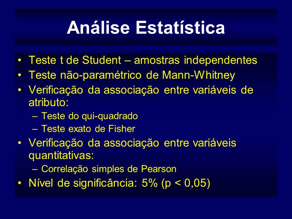 Análise Estatística Teste t de Student – amostras independentes