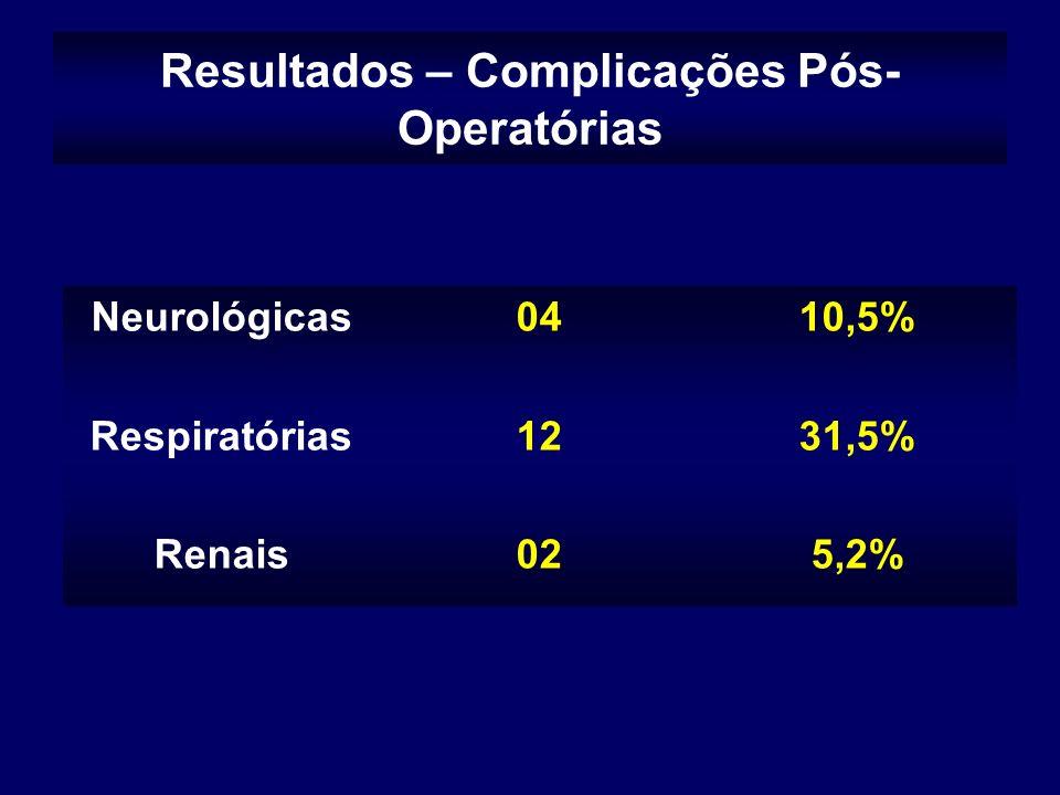 Resultados – Complicações Pós-Operatórias